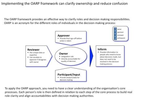 OARP framework 1